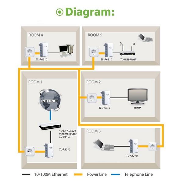 tp link av500 mini powerline adapter instructions