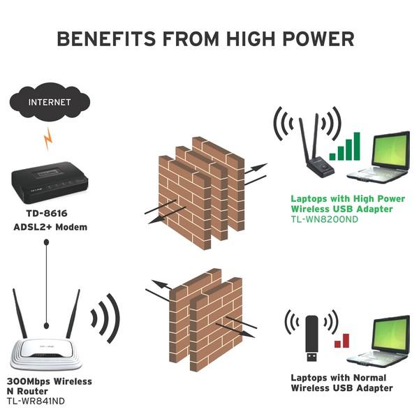 Aerial.net :: 300Mbps High Power Wireless USB Adapter 802.11b/g/n